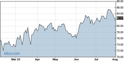 PNW 6-Month Chart