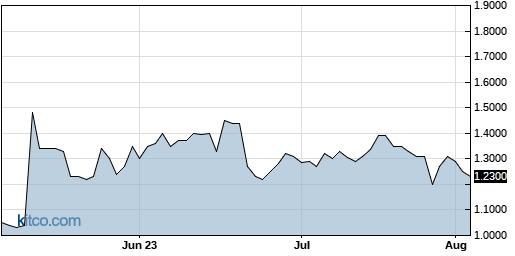 POLA 3-Month Chart