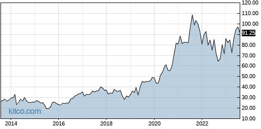 POWI 10-Year Chart