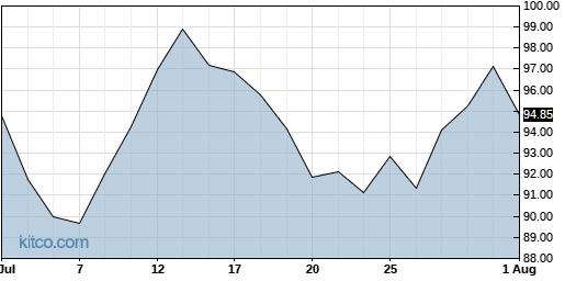 POWI 1-Month Chart