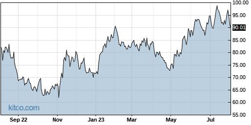 POWI 1-Year Chart