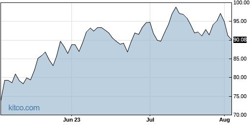 POWI 3-Month Chart