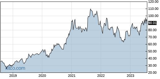 POWI 5-Year Chart