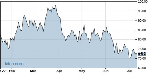 POWI 6-Month Chart