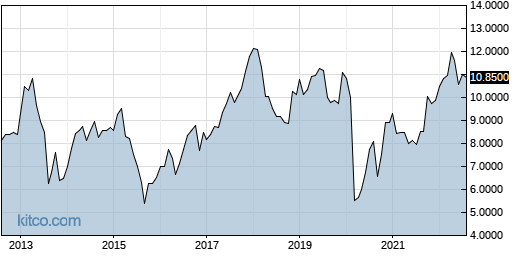 PPERY 10-Year Chart
