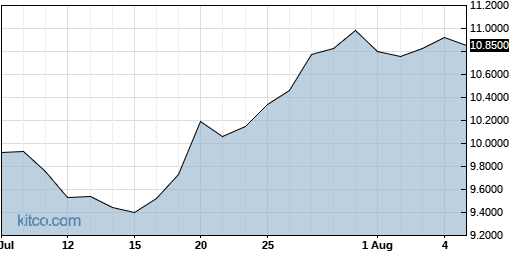 PPERY 1-Month Chart