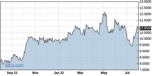 PPERY 1-Year Chart