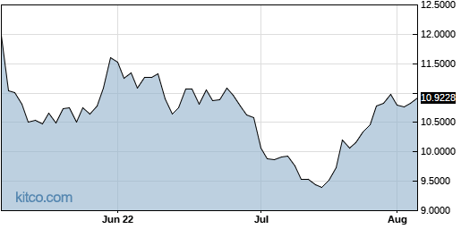PPERY 3-Month Chart