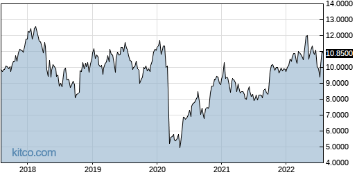 PPERY 5-Year Chart