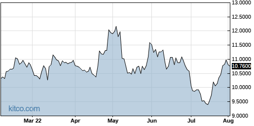 PPERY 6-Month Chart