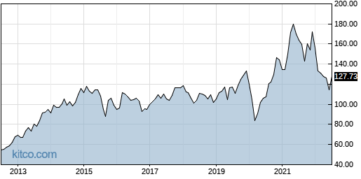 PPG 10-Year Chart
