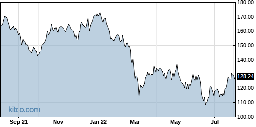 PPG 1-Year Chart
