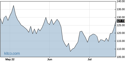 PPG 3-Month Chart