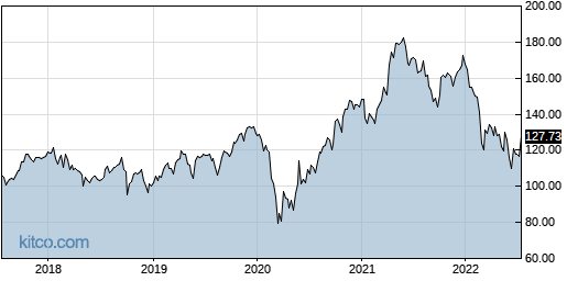 PPG 5-Year Chart