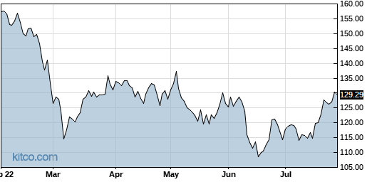 PPG 6-Month Chart