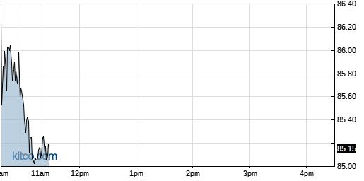 PPLT 1-Day Chart