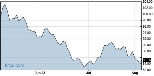 PPLT 3-Month Chart