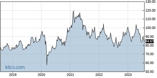 PPLT 5-Year Chart