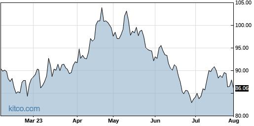 PPLT 6-Month Chart