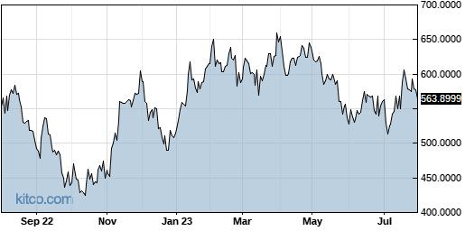 PPRUF 1-Year Chart