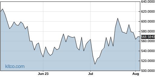 PPRUF 3-Month Chart