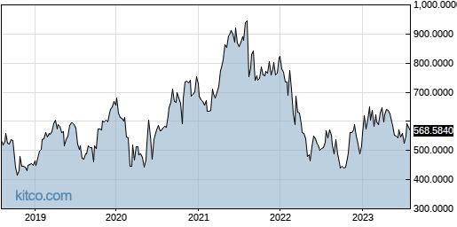PPRUF 5-Year Chart