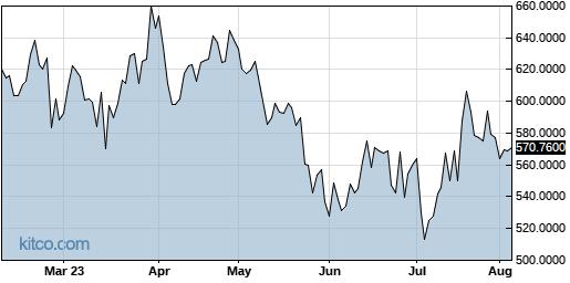 PPRUF 6-Month Chart