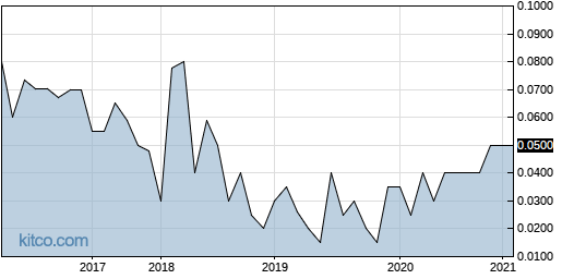 PPSTF 10-Year Chart