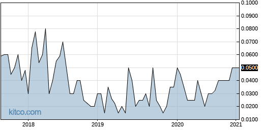 PPSTF 5-Year Chart