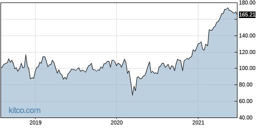 PRAH 5-Year Chart