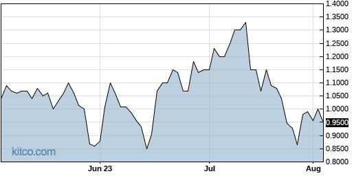 PRAX 3-Month Chart