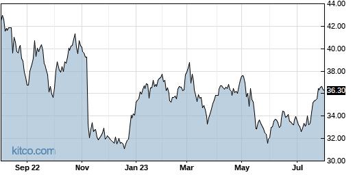 PRGO 1-Year Chart