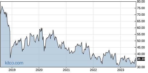 PRGO 5-Year Chart