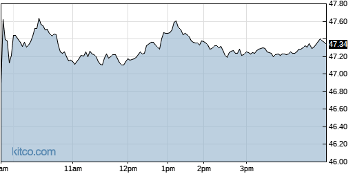 PRGS 1-Day Chart