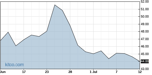PRGS 1-Month Chart