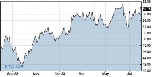 PRGS 1-Year Chart