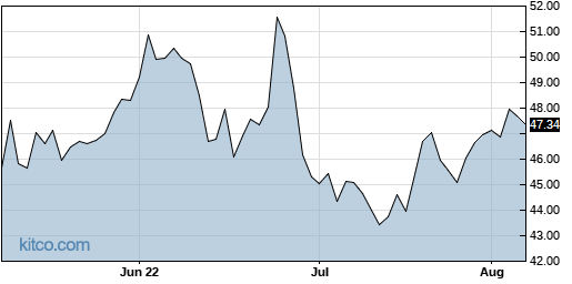 PRGS 3-Month Chart