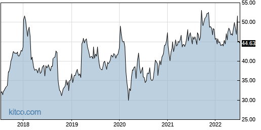 PRGS 5-Year Chart