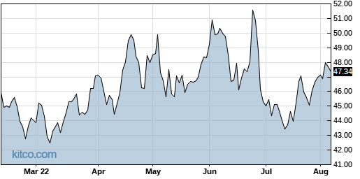 PRGS 6-Month Chart