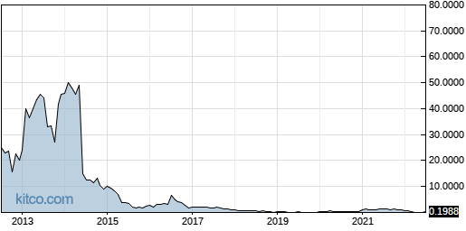 PRKR 10-Year Chart
