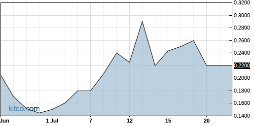 PRKR 1-Month Chart