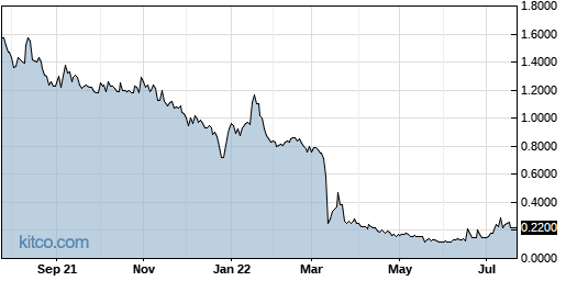 PRKR 1-Year Chart