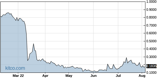 PRKR 6-Month Chart