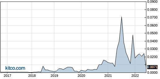 PRMK 10-Year Chart