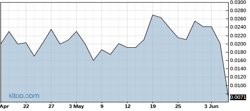 PRMK 3-Month Chart