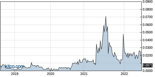 PRMK 5-Year Chart