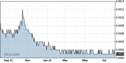 PRPM 1-Year Chart