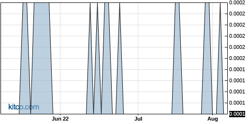 PRPM 3-Month Chart