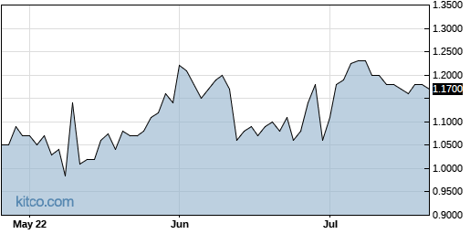 PRPO 3-Month Chart