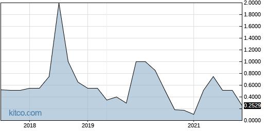 PRXG 10-Year Chart